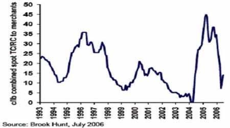 供应短缺的忧虑将在下半年继续为铜价提供支撑