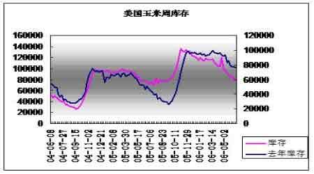 中国玉米供需结构调整市场消费需求不断增加