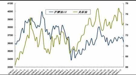 套利研究:油市需求强劲依旧可关注主力合约(2)