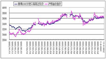 沪油存在库存过剩问题预计仍将持续被动跟涨