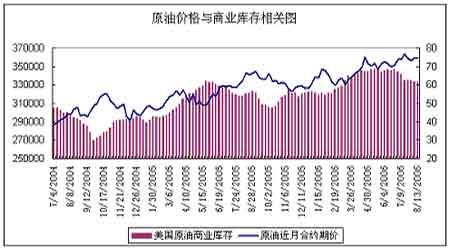 沪油存在库存过剩问题预计仍将持续被动跟涨(2)
