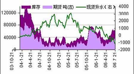 上半年铜供给基本平衡铜价呈现高位震荡走势(2)