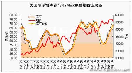 EIA石油报告解读:NYMEX原油期货价格快速回落(5)