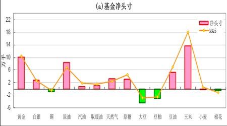在消费旺季来临时后期铜价仍将有冲高的能力(2)