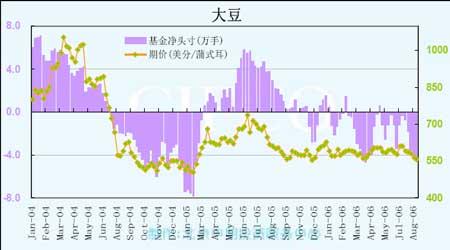 在消费旺季来临时后期铜价仍将有冲高的能力(3)