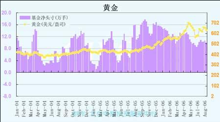 在消费旺季来临时后期铜价仍将有冲高的能力(4)