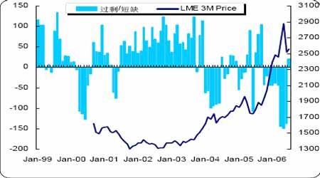 市场利多因素大大折扣铜价短期还以震荡为主(2)