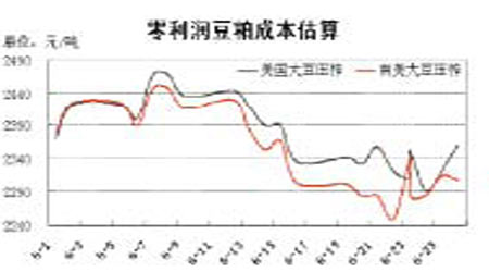 豆市依然存在巨大压力期价尚未产生根本逆转