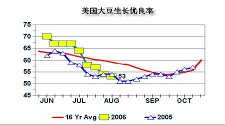 豆市依然存在巨大压力期价尚未产生根本逆转(3)