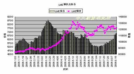 受美元走软及铜矿罢工影响铜价走势震荡加剧