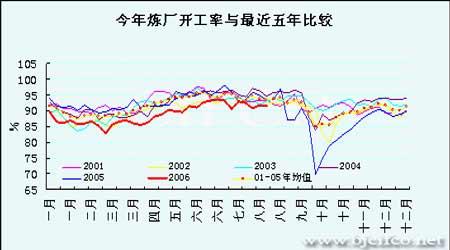 原油牛市基础已经改变期价再次上扬将十分困难(4)