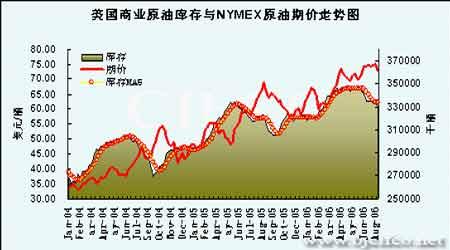 原油牛市基础已经改变期价再次上扬将十分困难(5)