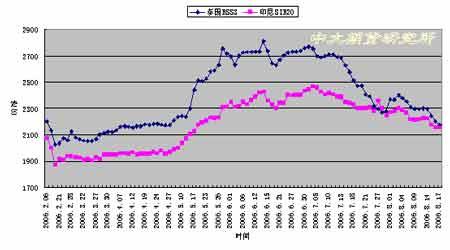 市场弱势仍未完全改观胶价继续向下探寻支撑