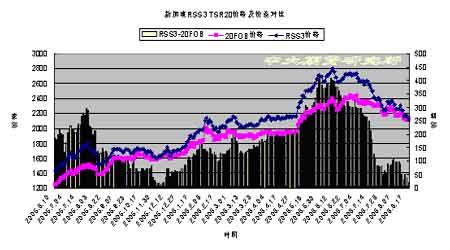市场弱势仍未完全改观胶价继续向下探寻支撑(2)