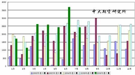 中国近年来进口大豆统计图(数据来源:中国海关)-大豆主产区天气