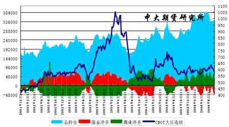 大豆主产区天气风雨飘摇豆市期价正伺机筑底(5)