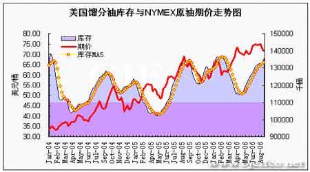 EIA石油报告解读:NYMEX原油期价出现止跌企稳(5)