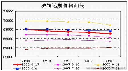 国内铜现货价格维持高位对期价形成一定的支撑