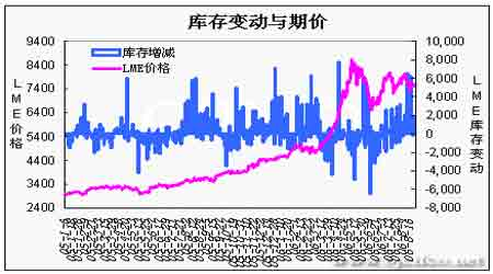 国内铜现货价格维持高位对期价形成一定的支撑(2)