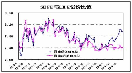 受到国内铝现货价上扬支撑期铝价格弱势反弹