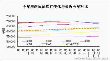 EIA石油报告解读:油价面临继续回落可能性增大(2)