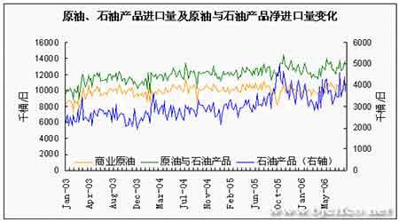 EIA石油报告解读:油价面临继续回落可能性增大(3)
