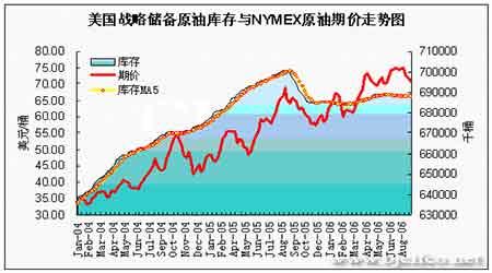 EIA石油报告解读:油价面临继续回落可能性增大(4)