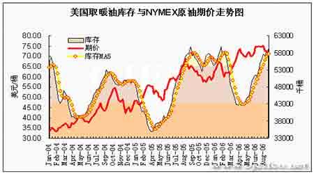 EIA石油报告解读:油价面临继续回落可能性增大(5)