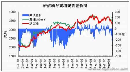 因供给忧虑与需求同时减弱原油期价易跌难涨(6)