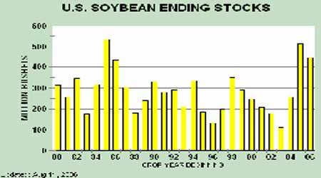 国内需求出现改善迹象为豆价底部提供较强支撑(2)