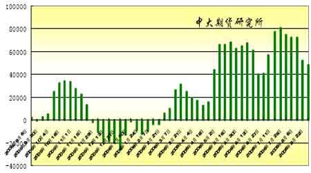 国内需求出现改善迹象为豆价底部提供较强支撑(6)