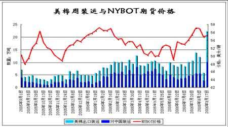 国内现货价格保持坚挺郑棉以震荡缓慢走高为主