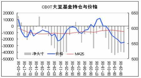 豆类价格呈现冲高回落走势美盘市场再创新低