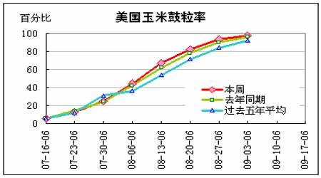 豆类价格呈现冲高回落走势美盘市场再创新低(2)