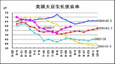 连豆止跌态势已经完成但市场继续向多难度较大