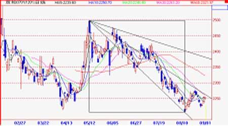 连豆止跌态势已经完成但市场继续向多难度较大(2)