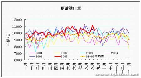 EIA石油报告解读:油价继续在下降通道中运行(3)