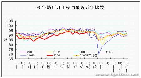 EIA石油报告解读:油价继续在下降通道中运行(4)