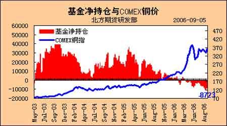 基本金属价格仍有上涨潜力低库存是关键因素