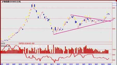 市场缺乏消费的现实支持期铜价格还能走多远