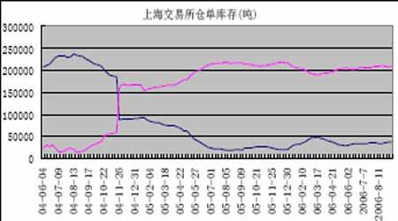 日胶市场依旧疲软上海天胶将继续在低位徘徊