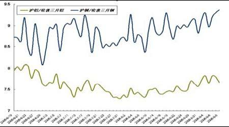 套利研究:受预期库存偏低支撑金属再度走强
