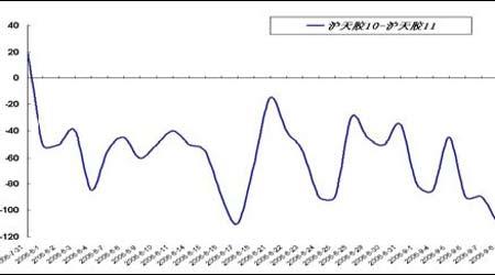套利研究:受预期库存偏低支撑金属再度走强(2)