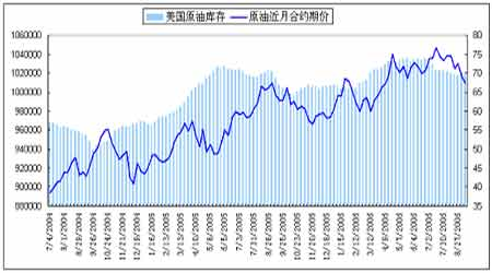 供应充足短期难以改变原油市场仍将走势疲弱(3)
