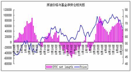 供应充足短期难以改变原油市场仍将走势疲弱(4)