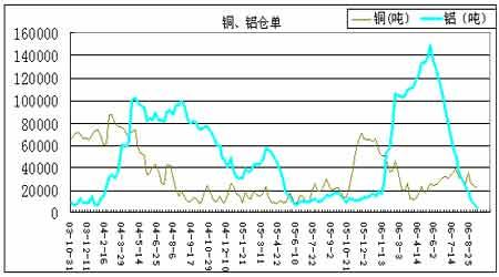 期铝市场出现大幅起伏凸显上涨基础不够牢固