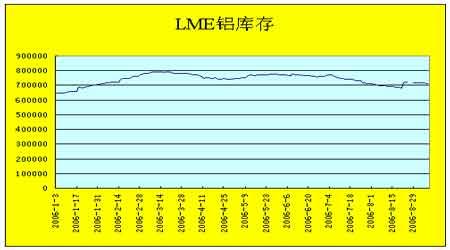 国内铝期现价大幅上涨后市强劲势头还将继续