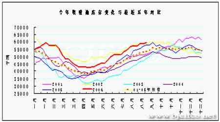 受库存持续减少的提振后市燃油将出现反弹上涨(2)