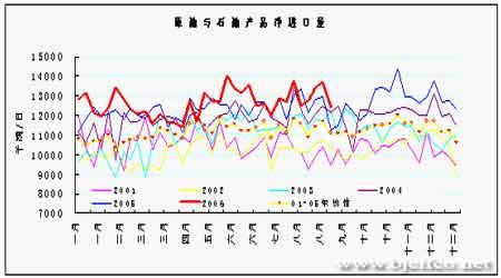受库存持续减少的提振后市燃油将出现反弹上涨(3)