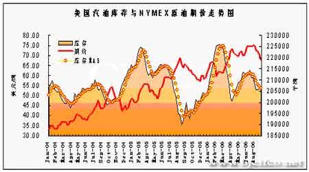 受库存持续减少的提振后市燃油将出现反弹上涨(4)